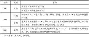 表1-2 困境中的湖泊围网养蟹产业
