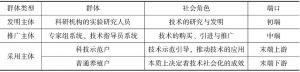 表3-4 技术推广—应用中的三大主体