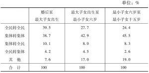 表13 各家庭阶段更换工作之上海妇女的单位流动情形