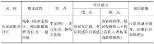 中国社区的分类及特点
