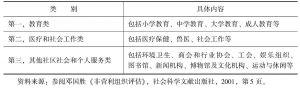 表1-1 联合国国际标准产业分类体系(ISIC)对非营利组织的分类