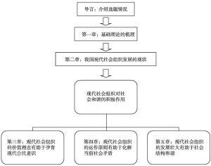 图1-2 本书总体逻辑结构图