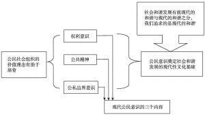 图1-3 第三章逻辑结构图