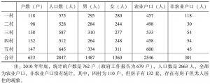 表2-2 塔吉克阿巴提镇人口基本信息