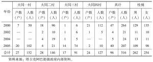表2-3 大同乡各村搬迁的户数与人数