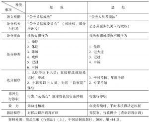 表3-2 中国台湾地区惩戒与惩处制度对比