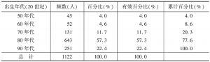 表4-2 农民工的年龄构成
