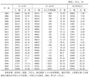 表4 中位预测下中国未来人口年龄结构的变化趋势
