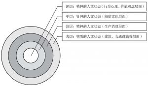 图4-1 城市人文环境分层结构示意