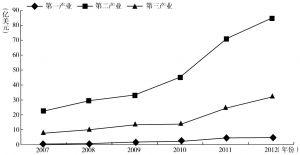 图4-1 2007~2012年河南省三次产业实际利用境外资金总额