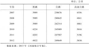 表4-3 2007~2012年河南省铁路、公路和高速公路营业里程