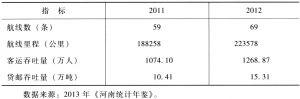 表4-4 2011~2012年河南省航空运输业的发展