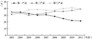 图1 武陵山片区各年三次产业结构的变动趋势