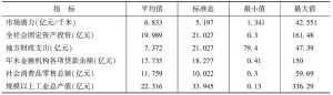 表3 样本描述性统计
