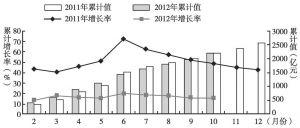 图6 2012年陕西财政收入及其增长率