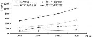 图1 渭南三次产业发展