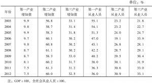 表4 2003~2012年地区生产总值及从业人员构成