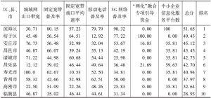"""表1 2012年潍坊市""""两化""""融合基础环境评估结果"""