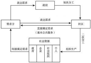 图1 社区治理分工网络