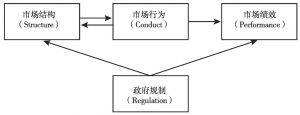 图2 SCP理论分析范式