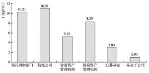 图3 2013年国内主要资产管理机构管理资产余额