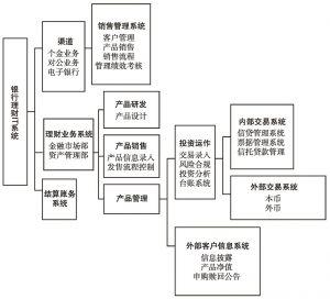 图1 银行理财IT系统示意