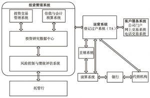 图2 基金公司IT系统示意