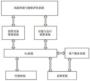 图3 保险资产管理IT系统示意