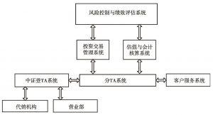 图4 券商资产管理业务IT系统示意