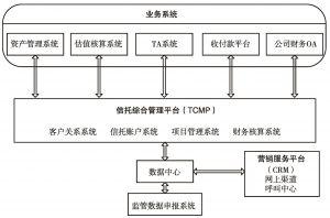 图5 信托公司IT系统示意