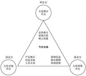 图8-1 节庆会展作为各种文化平台的功能示意