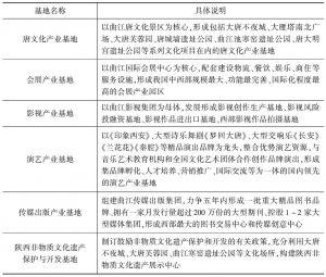 表11-1 曲江新区规划的六大基地