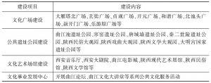表11-2 曲江新区公共文化服务体系建设内容