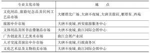 表11-3 曲江文化产业核心区构建的六大专业文化市场