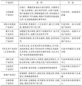 表11-4 曲江新区二期规划的九大产业园区