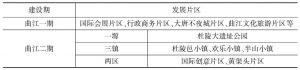 """表11-5 《西安曲江国家级文化产业示范区总体规划(2009~2020)》中的""""多片区"""""""