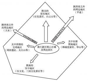 图11-2 曲江新区对西安市之外及陕西省之外的周边景区辐射带动