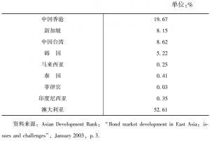 表3-2 东亚新兴债券市场二级市场的流动比率比较(1997/1998)