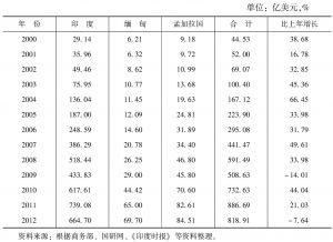 表1 2000~2012年中国与孟印缅的贸易额