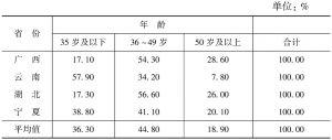 表7 各省份分年龄段的教师构成对比