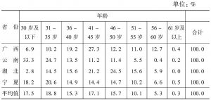 表9 各省份5岁年龄组的教师年龄构成