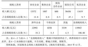 表4-2 中国税收收入来源结构(2013)