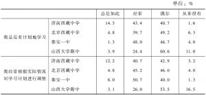 表7-7 内地西藏班学生学习计划情况统计