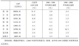 表5-1 2000年中国与发达国家国内生产总值(GDP)及其增长率比较