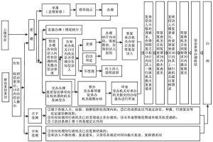 图3-1 信访部门处理信访事项工作流程
