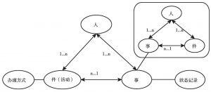 图4-3 信访事项信息整合查处示意图