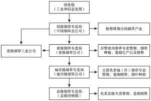 图1 中国烟草产业管理体制