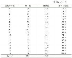 表1-3 钱庙人口的受教育年限