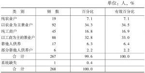 表5-1 农户的家庭经济收入类型