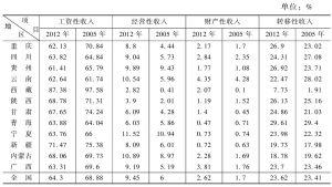 表18 城镇居民家庭收入来源结构